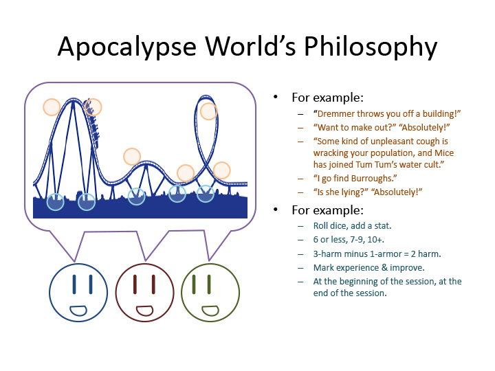 "Apocalypse World's Philosophy 3 smiley faces talking together. In their speech bubble, a silhouette of a roller coaster track. Points on the track are highlighted, and so are the track's support struts.  Track highlights: For example: ""Dremmer throws you off a building!"" ""Want to make out?"" ""Absolutely!"" ""Some kind of unpleasant cough is wracking your population, and Mice has joined Tum Tum's water cult."" ""I go find Burroughs."" ""Is she lying?"" ""Absolutely!""  Support highlights: For example: Roll dice, add a stat. 6 or less, 7-9, 10+. 3-harm minus 1-armor = 2-harm. Mark experience & improve. At the beginning of the session, at the end of the session."