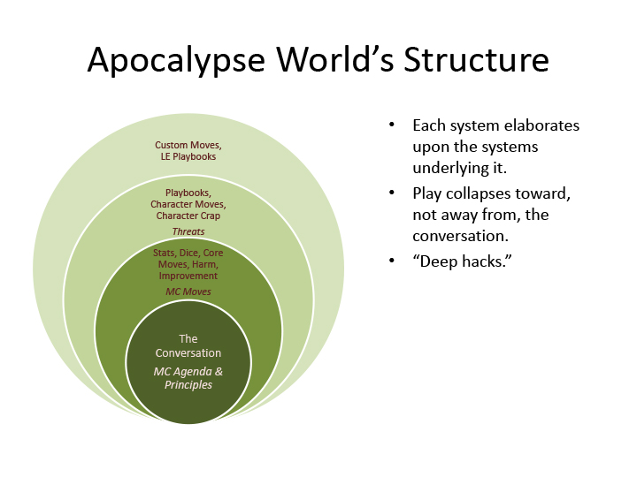 "Apocalypse World's Structure  4 concentric rings. Outmost ring: Custom Moves, LE Playbooks. 2nd ring: Playbooks, Character Moves, Character Crap, Threats. 3rd ring: Stats, Dice, Core Moves, Harm, Improvement, MC Moves. Inmost ring: The Conversation, MC Agenda & Principles.  Each system elaborates upon the systems underlying it. Play collapses toward, not away from, the conversation. ""Deep hacks."""