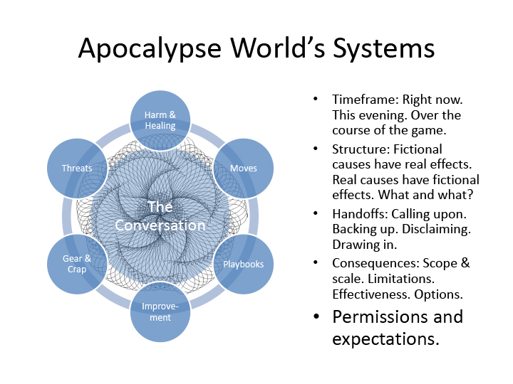 "Apocalypse World's Systems  A swirling concentric graphic showing complex cyclical motion, labeled ""the Conversation."" At its periphery, six circles, labeled ""Harm & Healing,"" ""Moves,"" ""Playbooks,"" ""Improvement,"" ""Gear & Crap,"" and ""Threats.""  Timeframe: Right now. This evening. Over the course of the game. Structure: Fictional causes have real effects. Real causes have fictional effects. What and what? Handoffs: Calling upon. Backing up. Disclaiming. Drawing in. Consequences: Scope & scale. Limitations. Effectiveness. Options. Highlighted: Permissions and expectations."