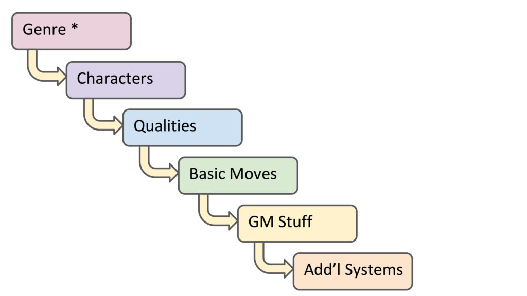 An ordered list in flowchart form: Genre * Characters Qualities Basic Moves GM Stuff Add'l Systems