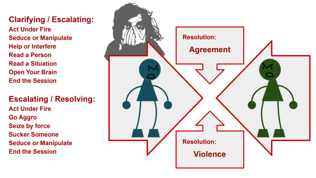 An illustration of how Apocalypse World's basic moves work. Two stick figures with angry faces, opposed. Behind them: Clarifying / Escalating: Act Under Fire, Seduce or Manipulate, Help or Interfere, Read a Person, Read a Situation, Open Your Brain, End the session; Escalating / Resolving: Act Under Fire, Go Aggro, Seize by Force, Sucker Someone, Seduce or Manipulate, End the Session. Between them: Resolution: Agreement; Resolution: Violence.