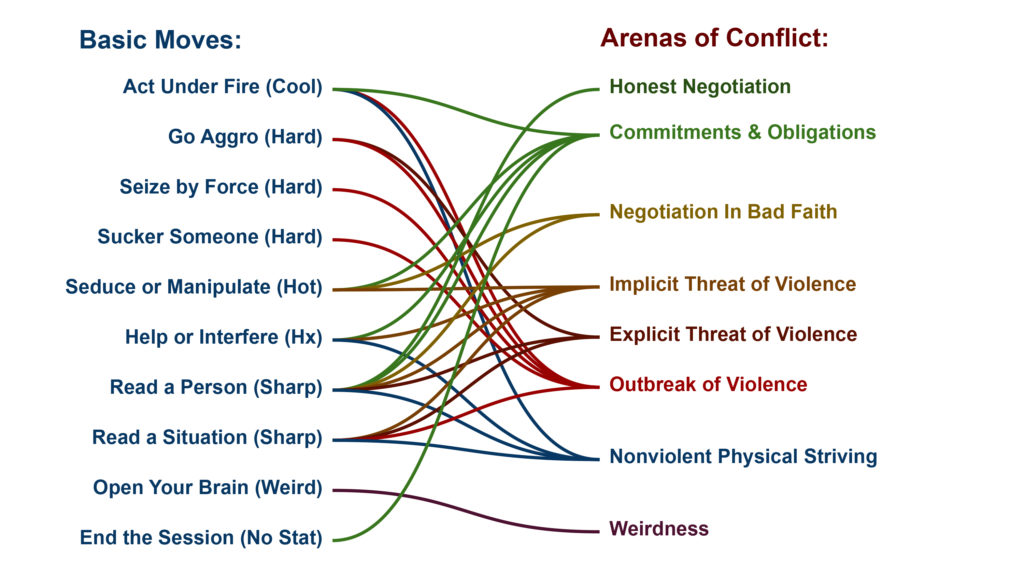 A chart showing complex relationships between the basic moves and the arenas of conflict in Apocalypse World.