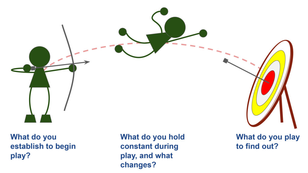 "A stick figure readies a bow & arrow: ""What do you establish to begin play?"" The figure flies through the air in the arrow's place: ""What do you hold constant during play, and what changes?"" The arrow now strikes its target: ""What do you play to find out?"""