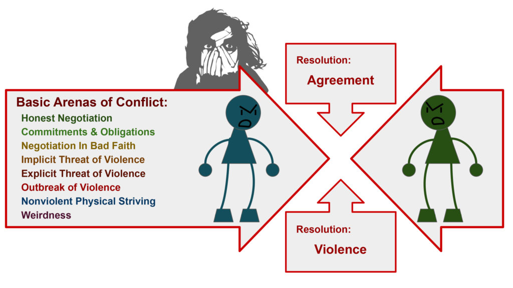 Two stick figures facing each other down, in conflict. Basic Arenas of Conflict: Honest Negotiation Commitments & Obligations Negotiation in Bad Faith Implicit Threat of Violence Explicit Threat of Violence Outbreak of Violence Nonviolent Physical Striving Weirdness Resolution: Agreement Resolution: Violence