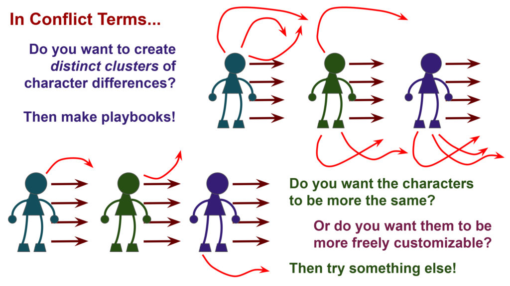 An array of figures, with different attributes. In Conflict Terms... Do you want to create distinct clusters of character differences? Then make playbooks! Do you want the characters to be more the same? Or do you want them to be more freely customizable? Then try something else!
