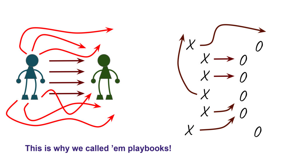"Two stick figures facing each other down, with arrows showing possible directions of conflict, compared with a similar diagram of a football play. ""This is why we called 'em playbooks!"""