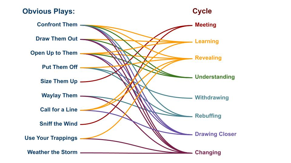 A list of Under Hollow Hills' Obvious Plays with lines connecting them to the steps in the relationship cycle.