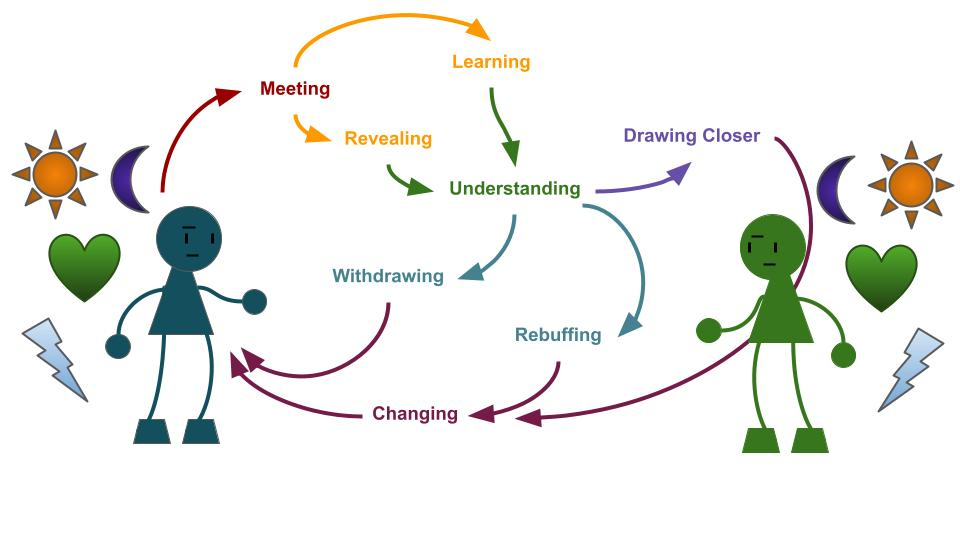 Two strangers with a cycle illustrated between them: meeting, revealing or learning, understanding, withdrawing, rebuffing, or drawing closer, changing, back to meeting...