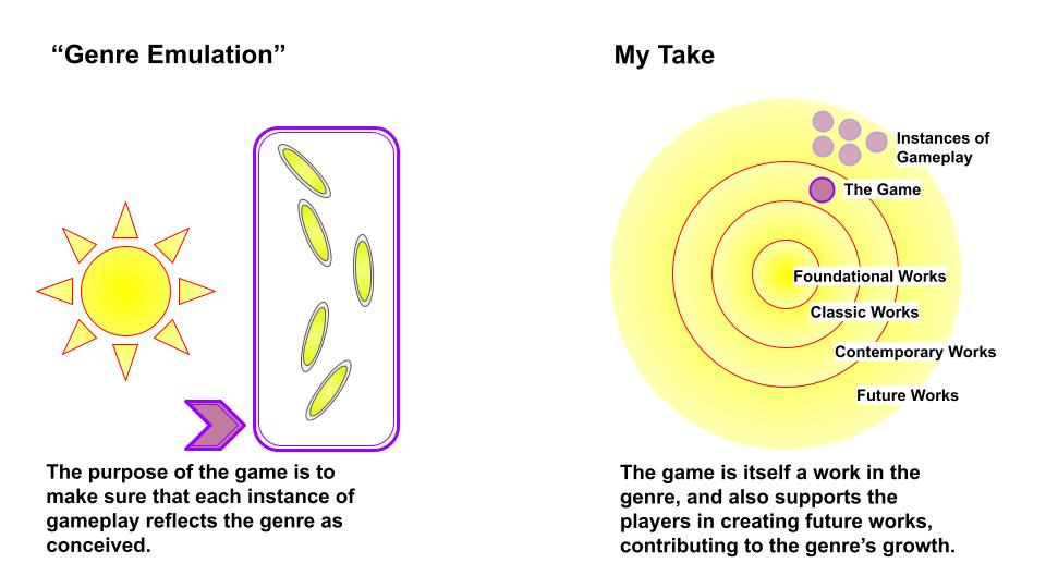 """""""Genre Emulation"""": the purpose of the game is to make sure that each instance of gameplay reflects the genre as conceived.  VS  My Take: the game is itself a work in the genre, and also supports the players in creating future works, contributing to the genre's growth."""