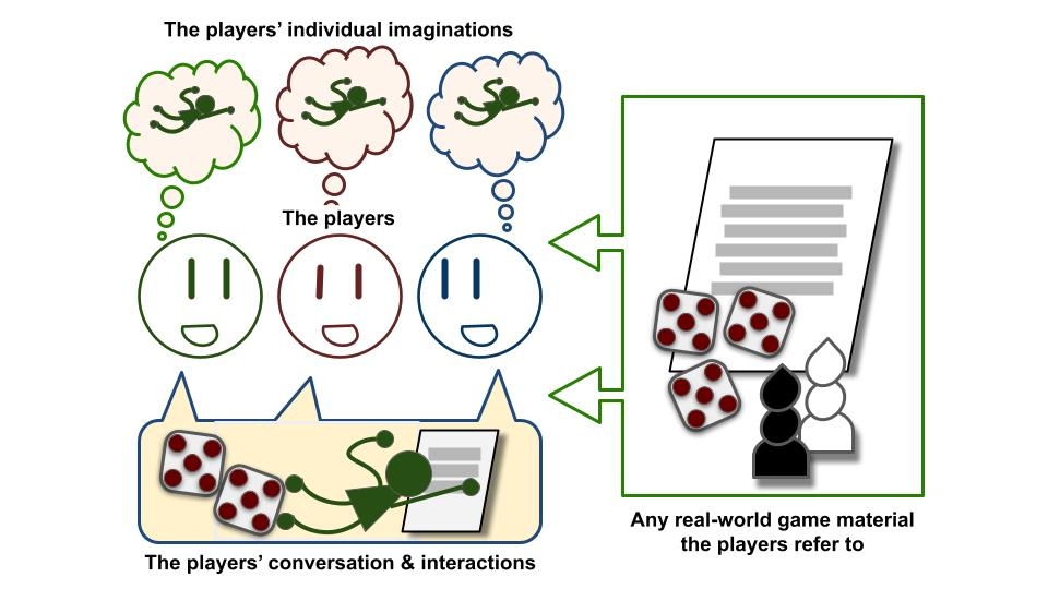 The players, their individual imaginations, the real-world game material they refer to, and their conversation & interactions.