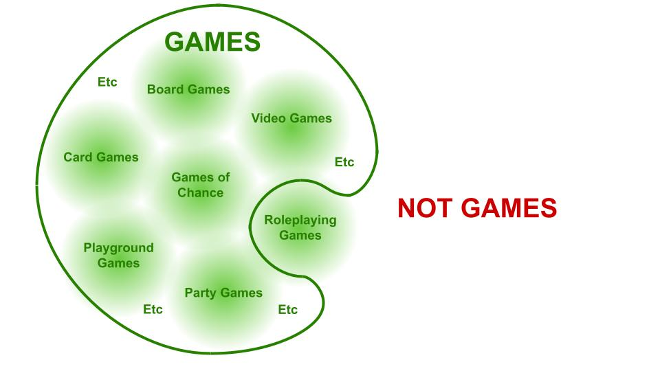 """A venn diagram. Under the heading """"games"""": board games card games playground games games of chance video games party games etc. Under the heading """"not games"""": roleplaying games"""