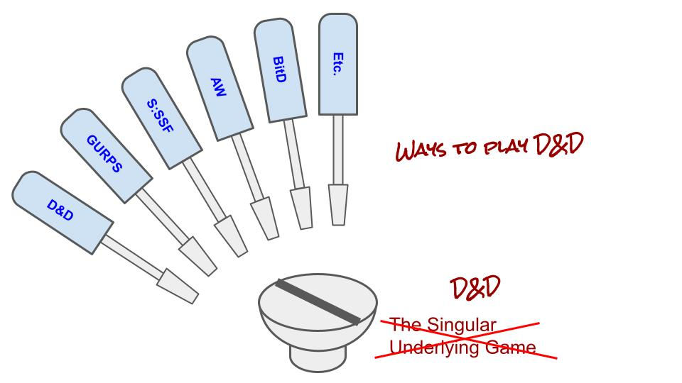 """Screwdrivers labeled D&D, GURPS, S:SSF, AW, BitD, Etc, and collectively captioned """"ways to play D&D."""". A screw labeled """"the singular rpg thing,"""" but crossed out, with """"D&D"""" written over it."""